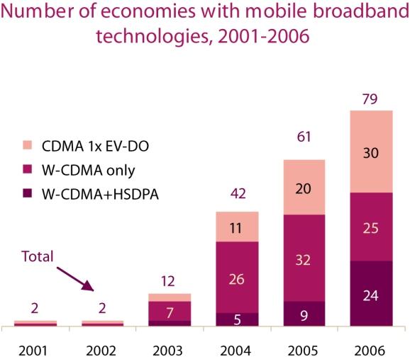 mobile-broadband-economies-2001-06.jpg